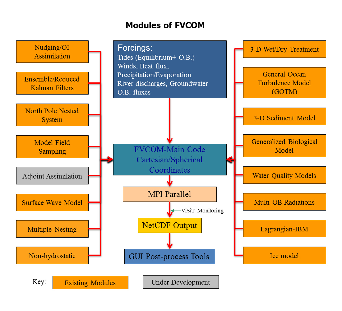 The Unstructured Grid Finite Volume Community Ocean Model (FVCOM